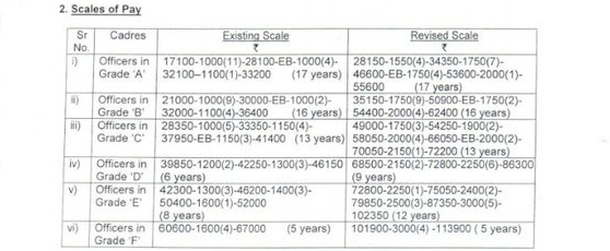 Previous and Revised RBI Assistant Salary
